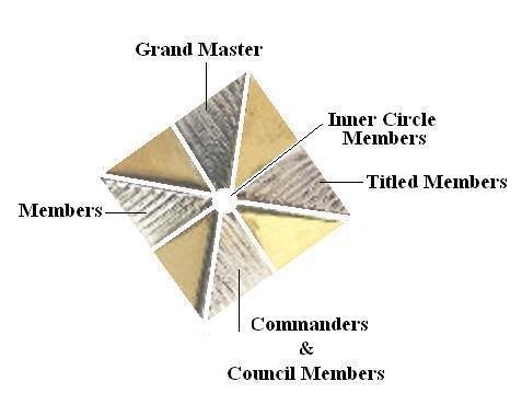 Templar Structure